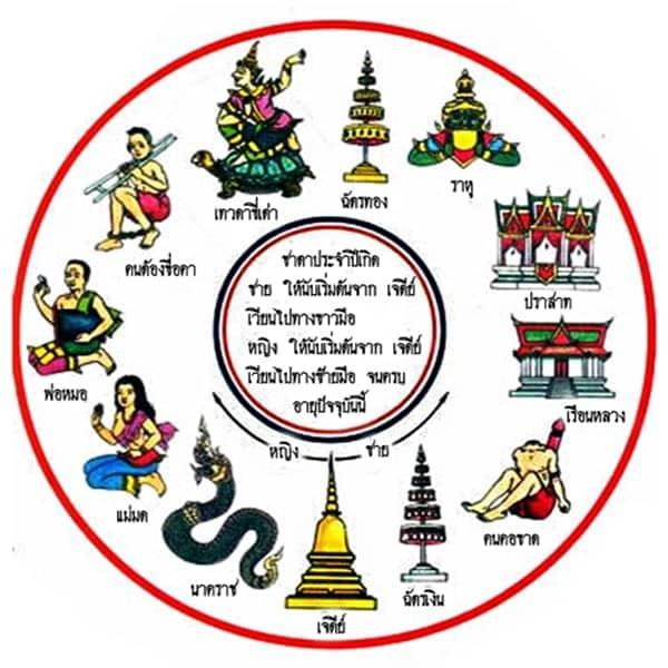 ตามตำราพรหมชาติของไทยโบราณ