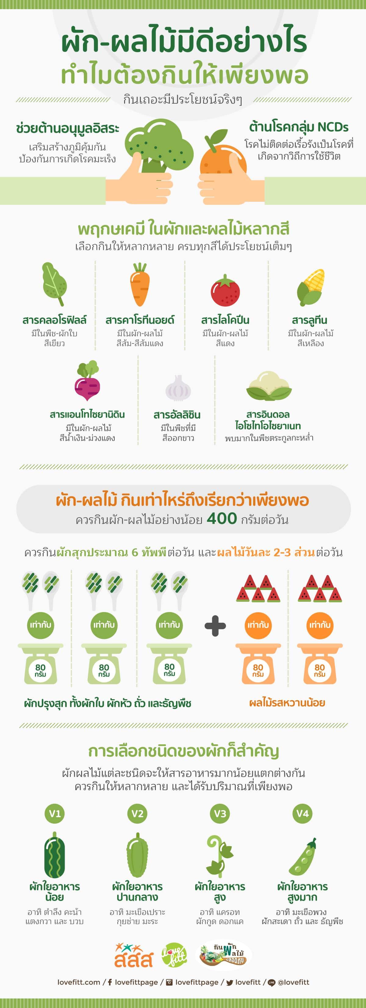 กินผักผลไม้ให้เพียงพอ ช่วยต้านโรคไม่ติดต่อเรื้อรัง
